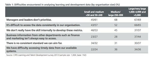 Subscribe-HR_CIPD_Learning_and_Talent_Development_Survey_2013