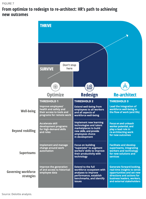 Deloitte-Global-Human-Capital-Trends-Survive-Thrive