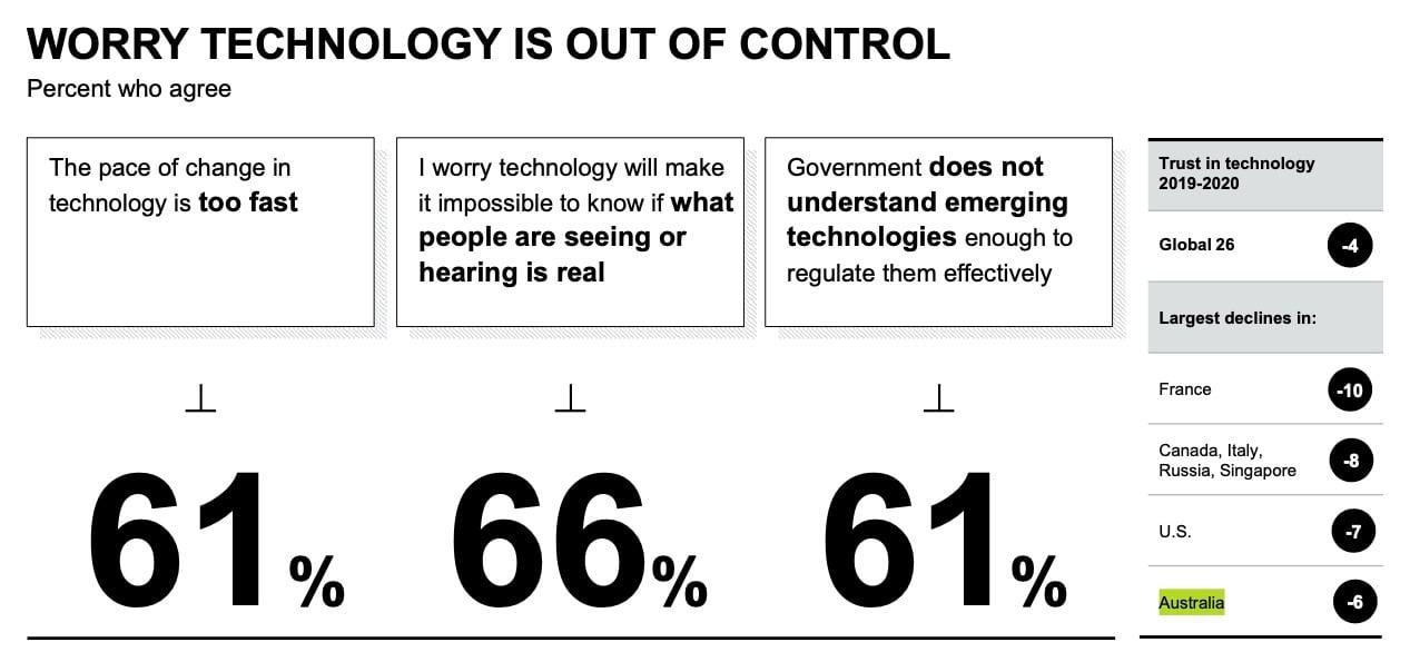 Edelman-Trust-Barometer-Technology