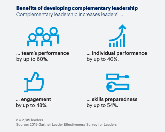 Gartner Top 5 HR Priorities 2020 Leadership