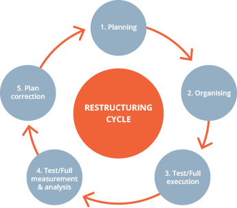 Restructuring Cycle Image.png