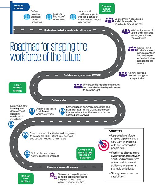 Roadmap Shaping The Workforce of the Future