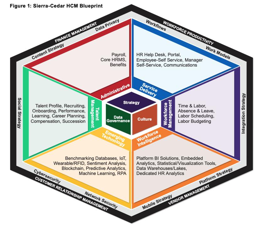 Sierra-Cedar-HR-System-Survey-2020