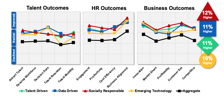 Sierra-Cedar Talent HR Business Outcomes