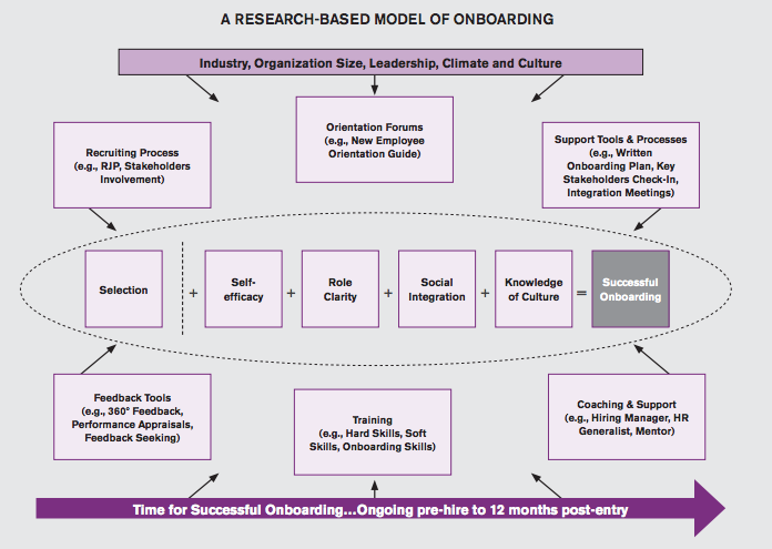 Subscribe-HR-Blog-A-Research-Based-Model-Of-HR