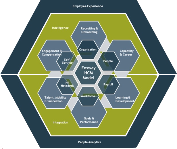 Subscribe-HR Blog HR Software Ecosystem