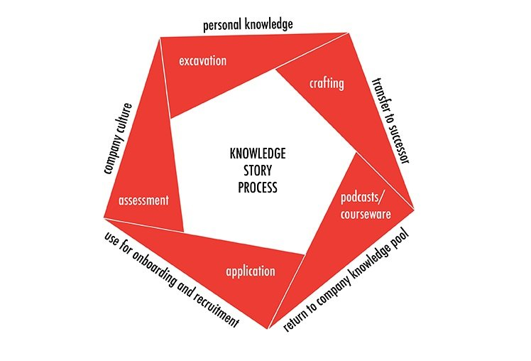 Subscribe-HR-Blog-Knowledge-Story-Cycle
