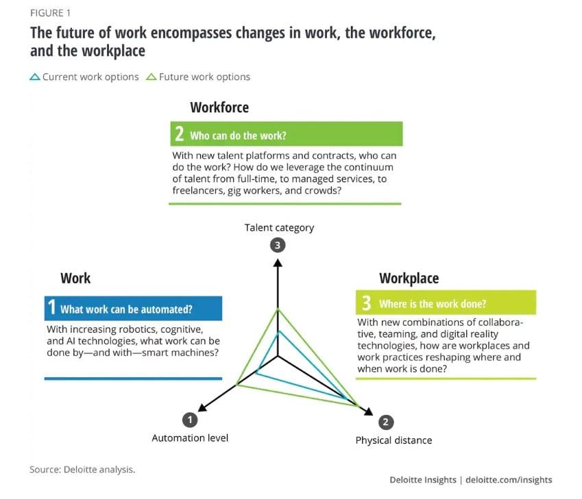 Deloitte The Future of Work