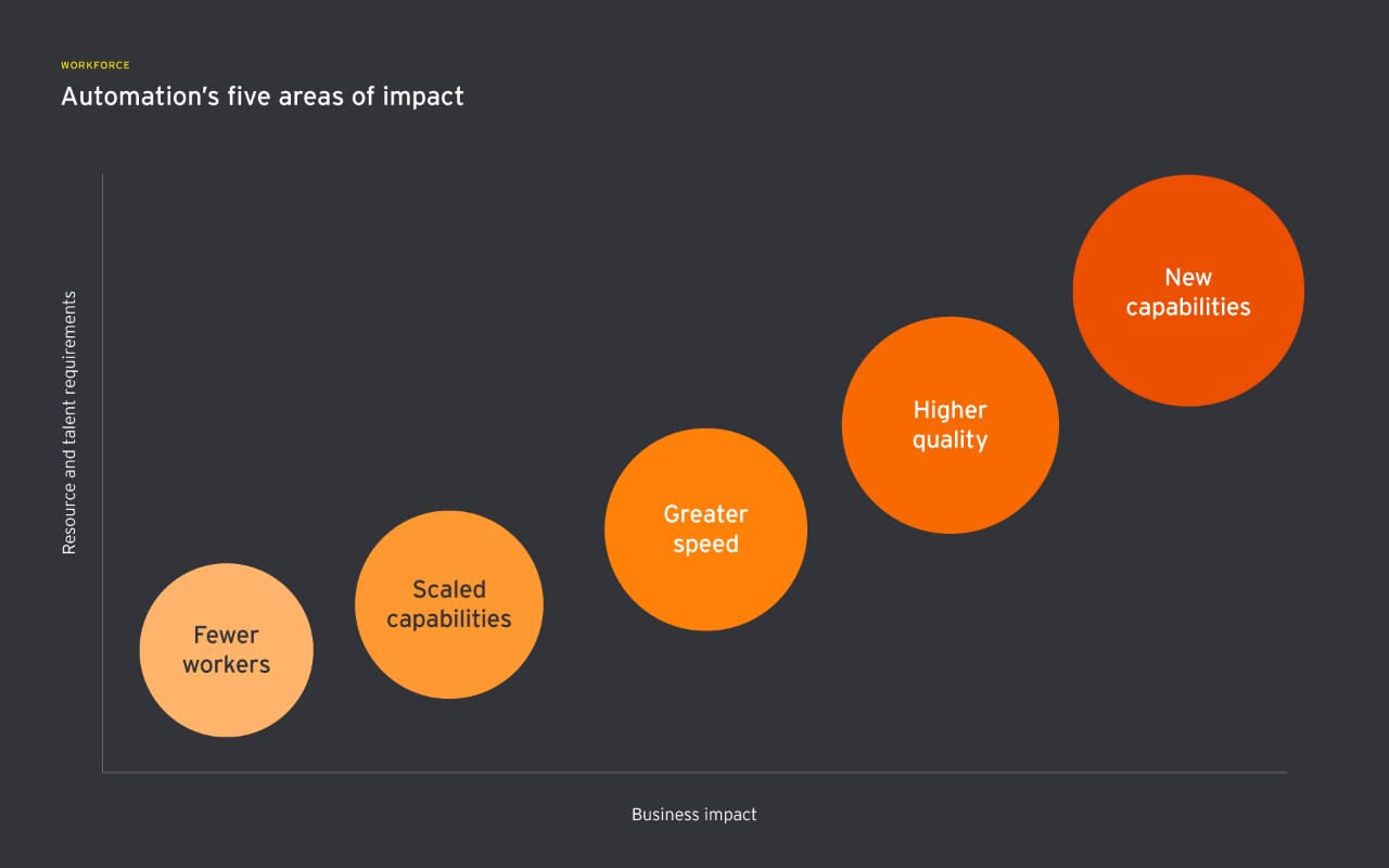 Automation's 5 areas of impact