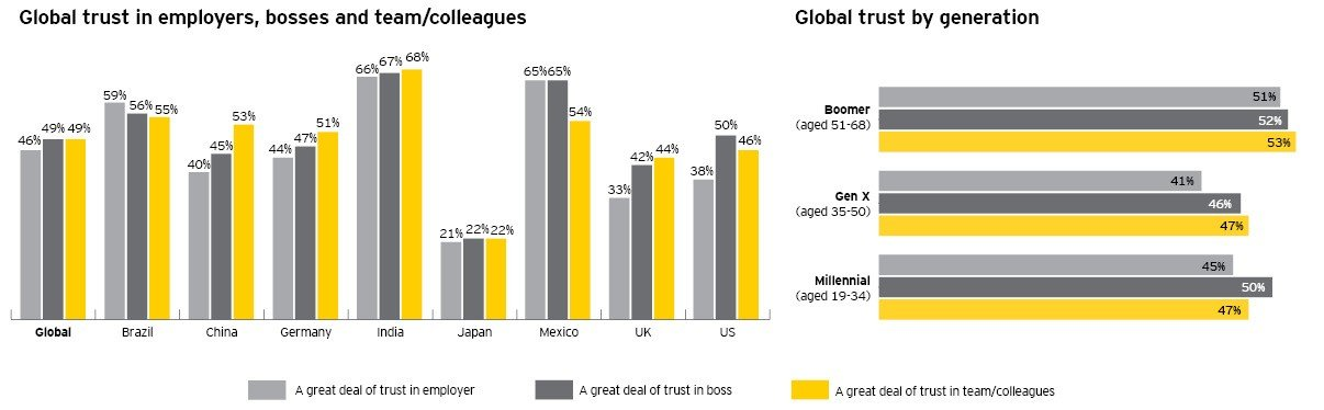 Global Trust Report Ernst & Young