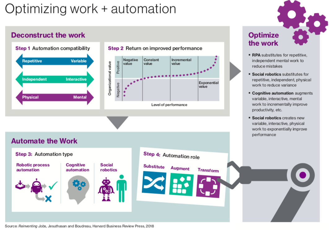 Optimising work and automation