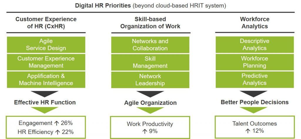 TI-People-3-Pillar-Model-HR-Strategy