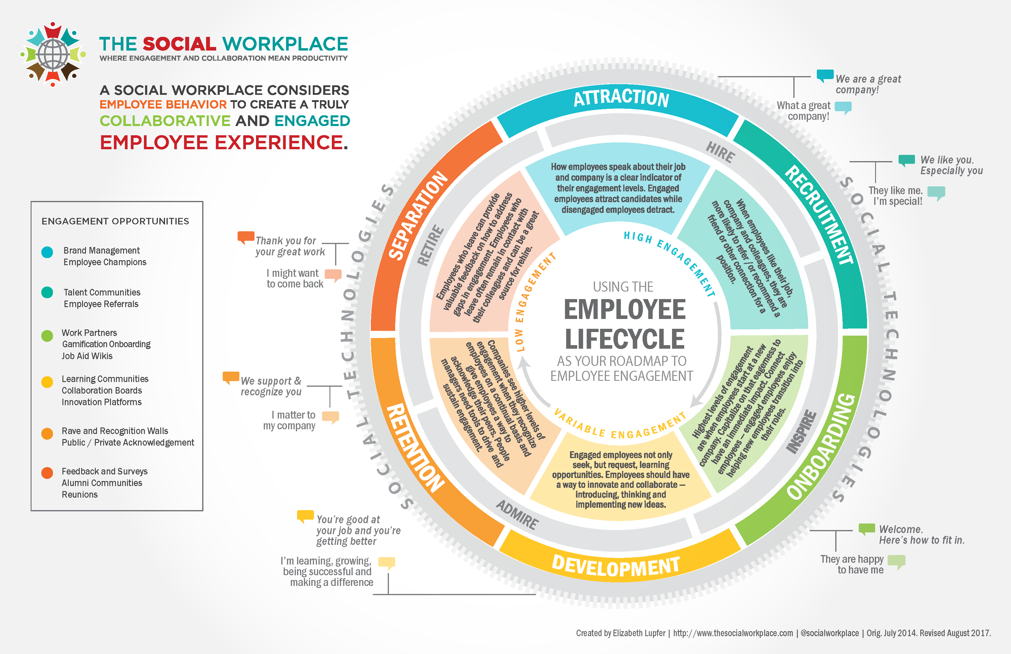 The Social Workplace Employee lifecycle 2017