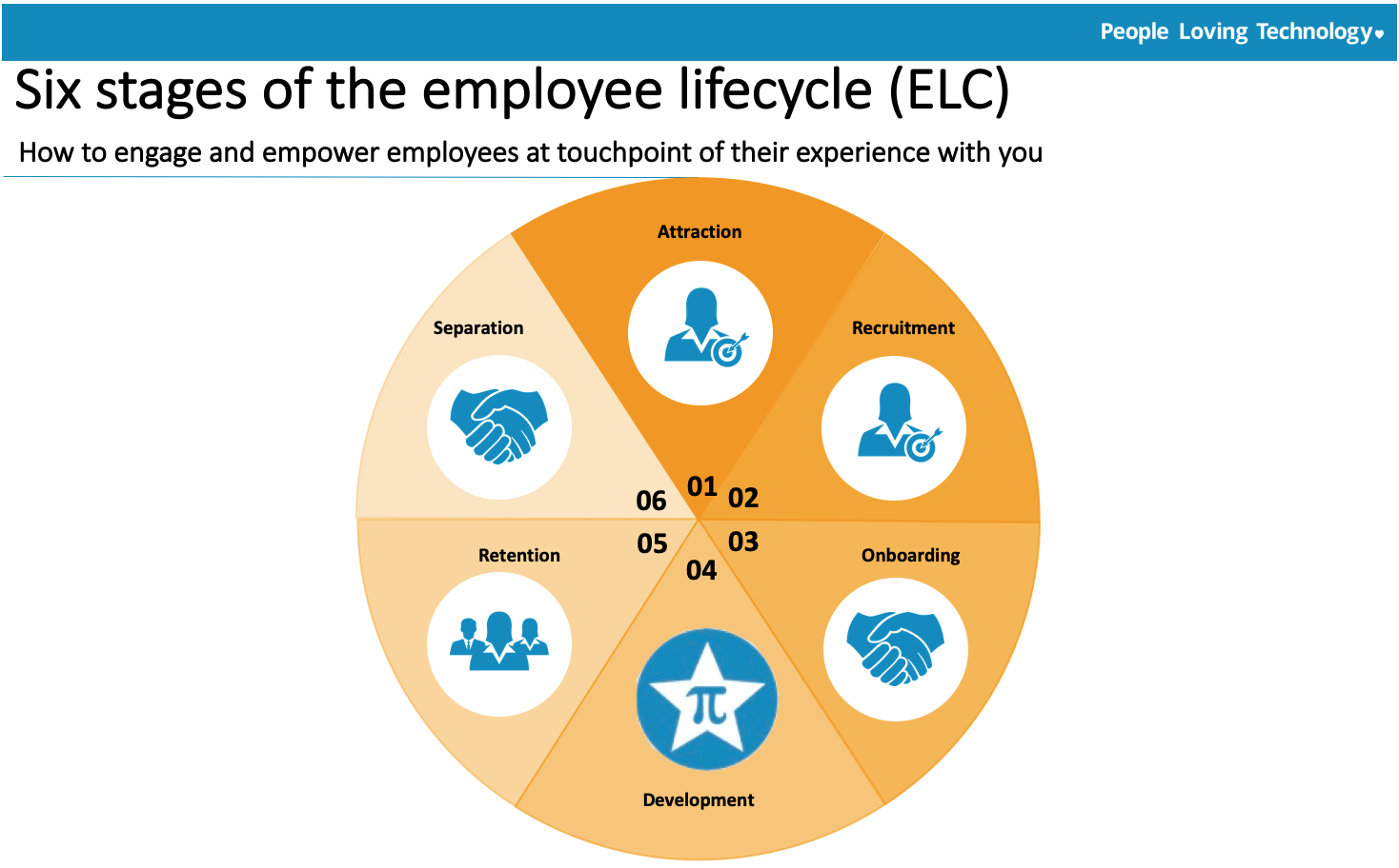 Automating Employee Lifecycle Management: Six Steps to Success