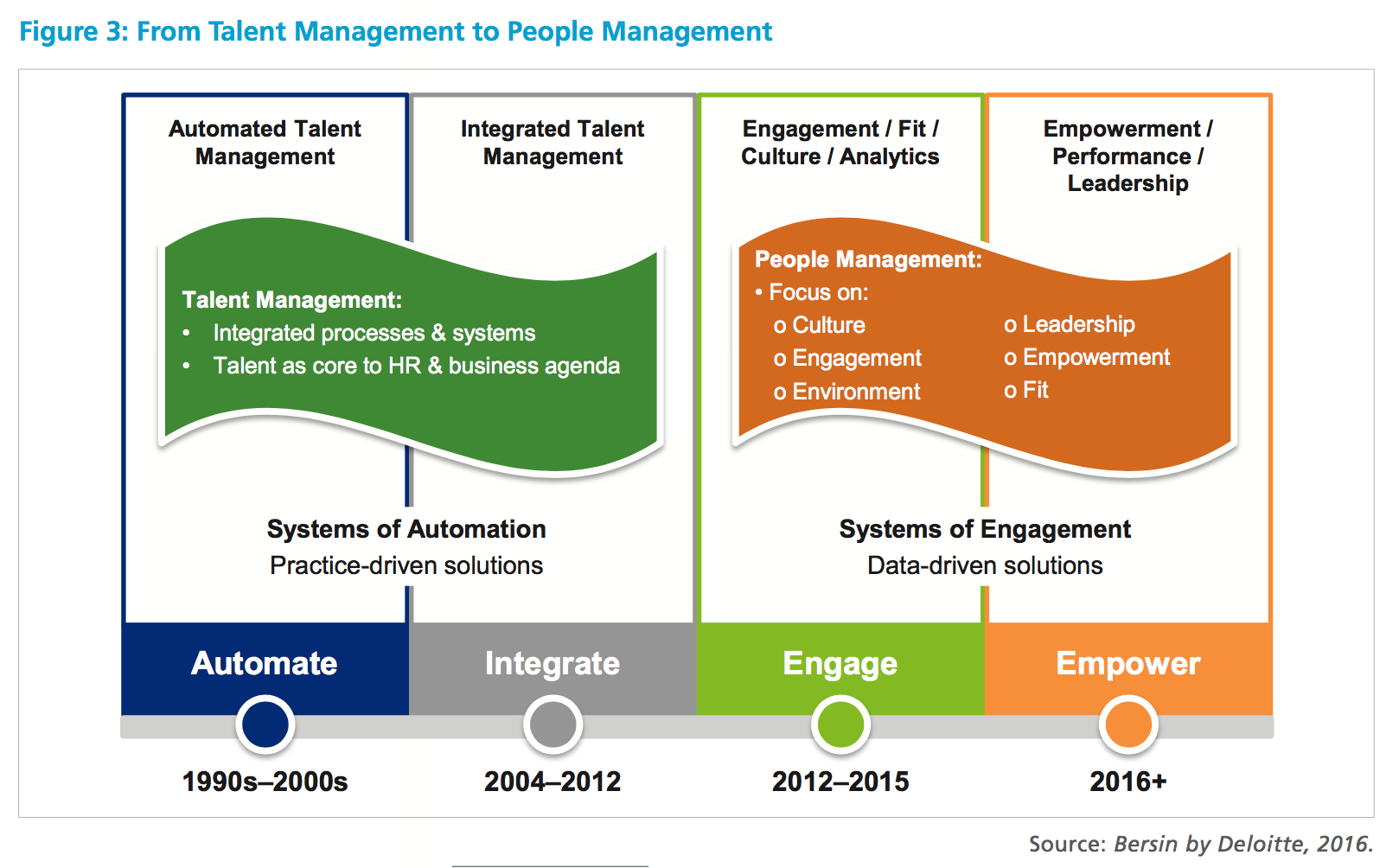 From Talent Management To People Management