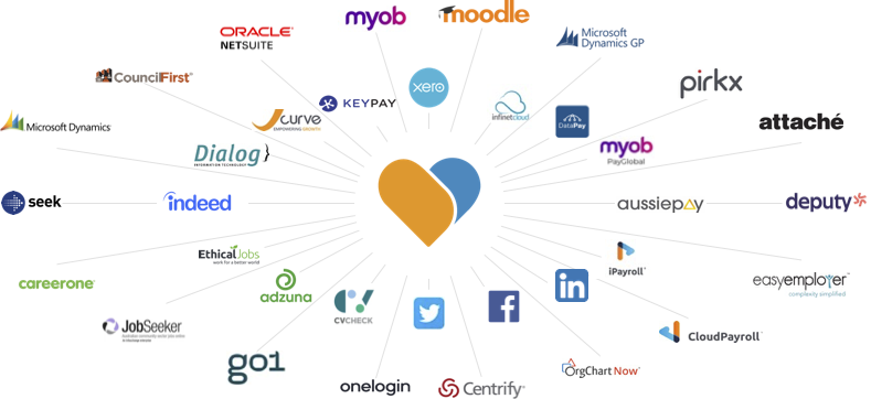 Subscribe-HR Home Page Integrations Ecosystem 2021